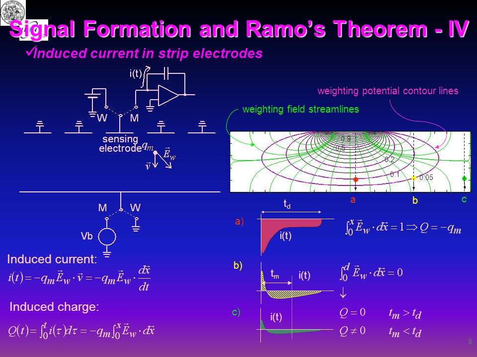 8 Signal Formation and Ramo's Theorem - IV Induced current in strip electrodes Induced current: Induced charge: weighting field streamlines 0.1 0.9 0.