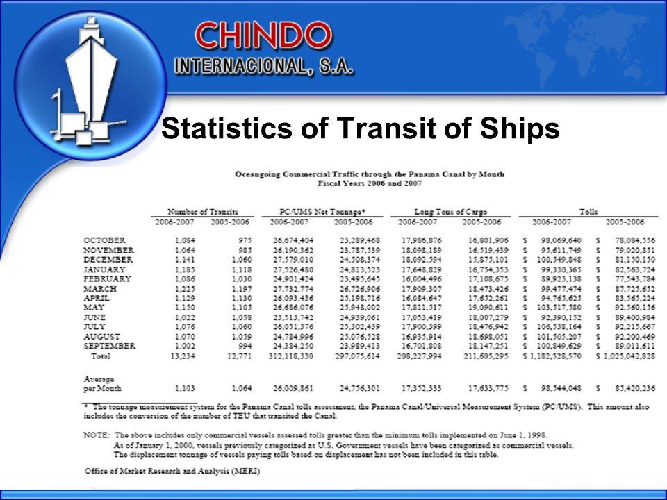 Statistics of Transit of Ships