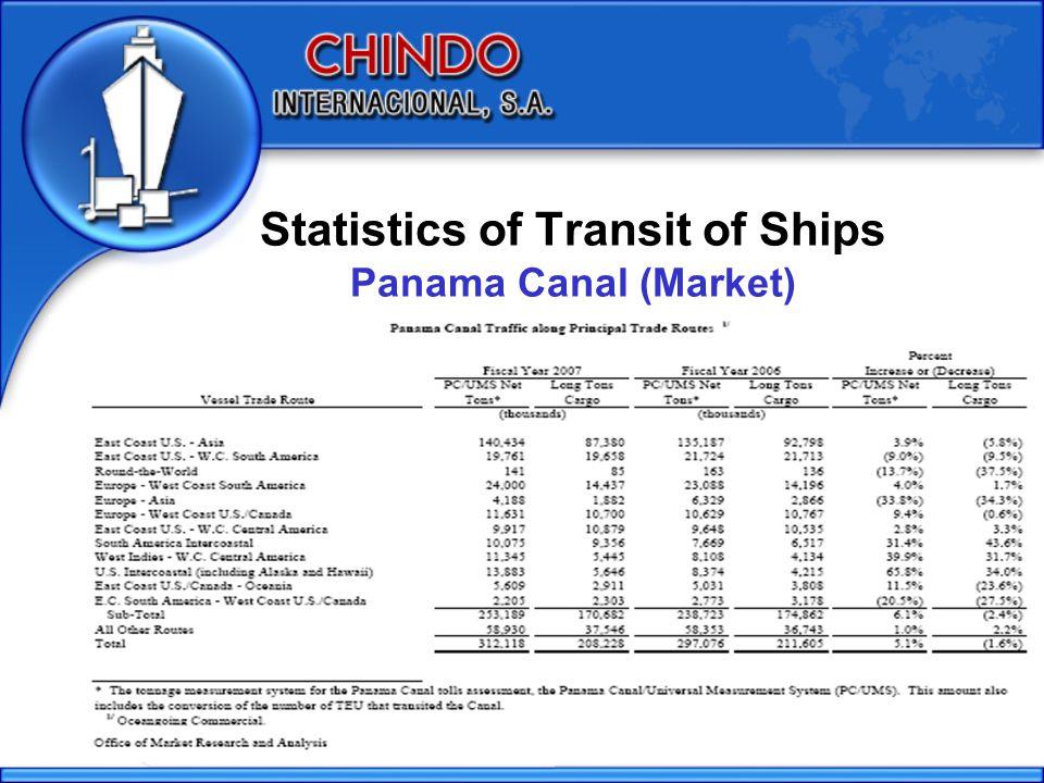 Statistics of Transit of Ships Panama Canal (Market)