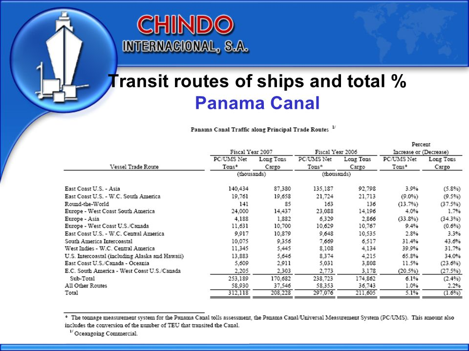 Transit routes of ships and total % Panama Canal