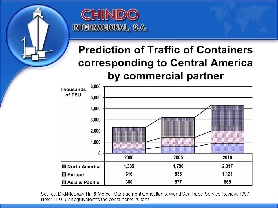 Prediction of Traffic of Containers corresponding to Central America by commercial partner Source: DRI/McGraw Hill & Mercer Management Consultants, World Sea Trade Service Review, 1997 Note: TEU: unit equivalent to the container of 20 tons.