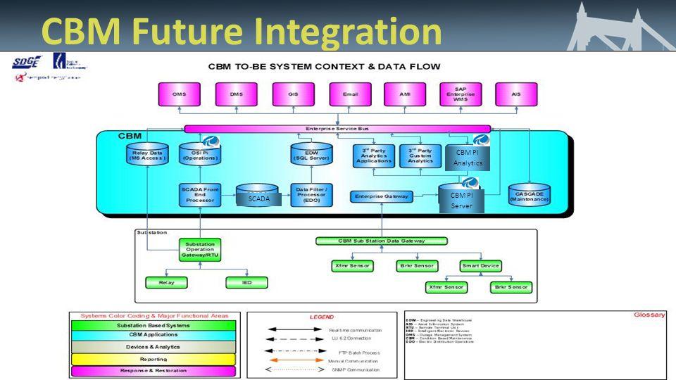 CBM Future Integration CBM PI Server CBM PI Analytics SCADA