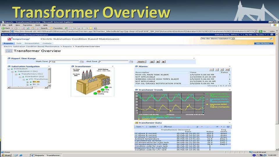 Transformer Overview