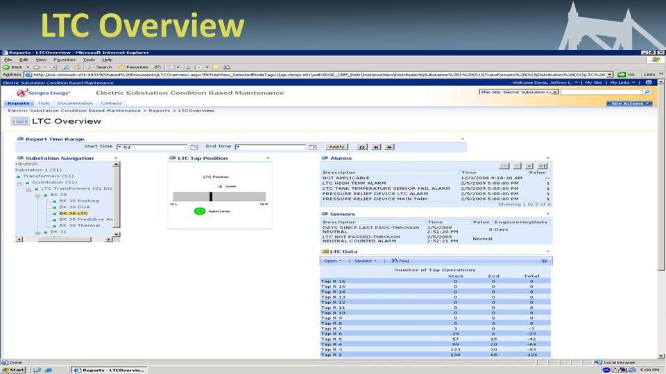 LTC Overview