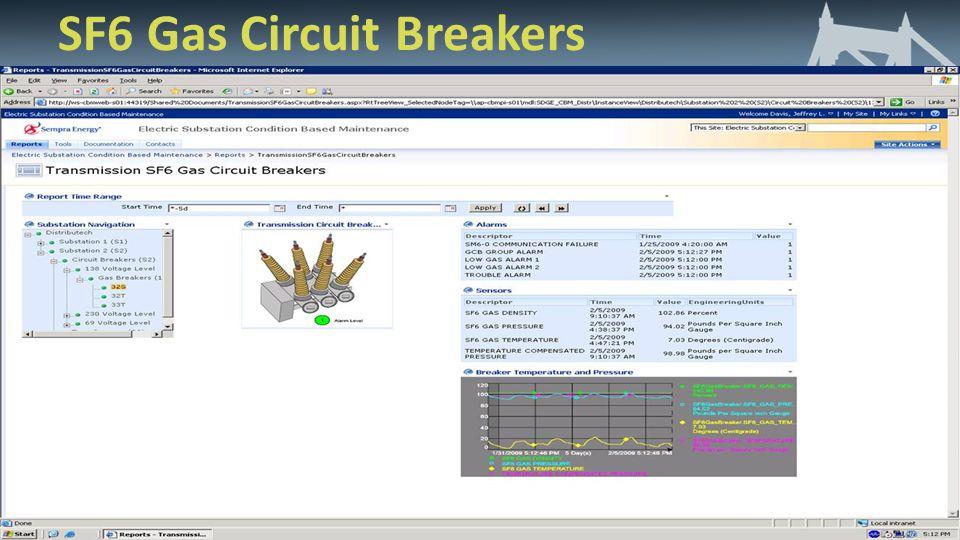 SF6 Gas Circuit Breakers