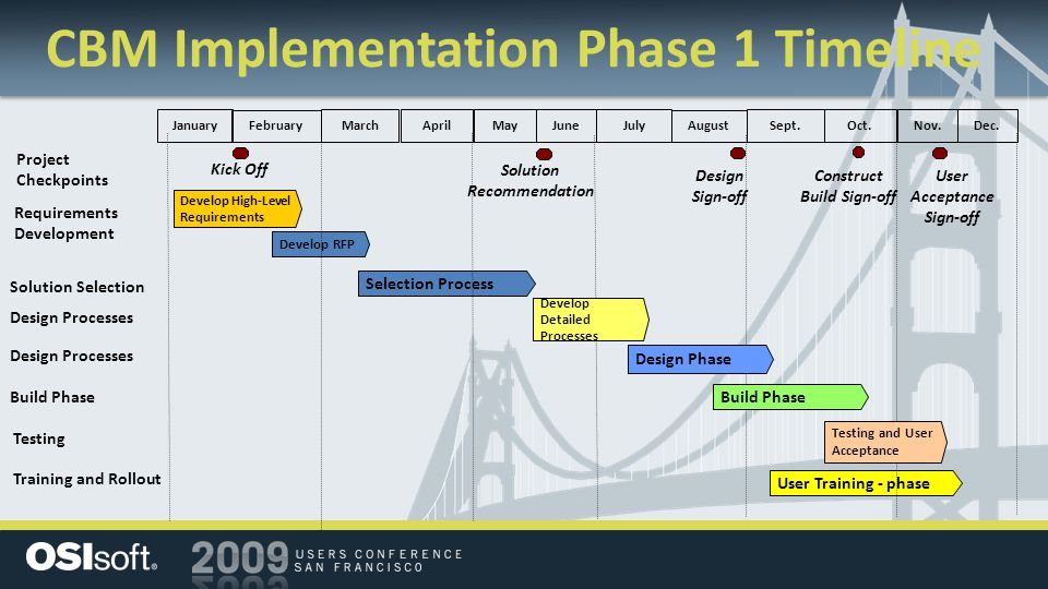 CBM Implementation Phase 1 Timeline Solution Recommendation Solution Selection Requirements Development Kick Off Selection Process January February Ma