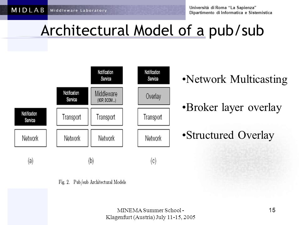 Università di Roma La Sapienza Dipartimento di Informatica e Sistemistica MINEMA Summer School - Klagenfurt (Austria) July 11-15, 2005 15 Architectural Model of a pub/sub Network Multicasting Broker layer overlay Structured Overlay
