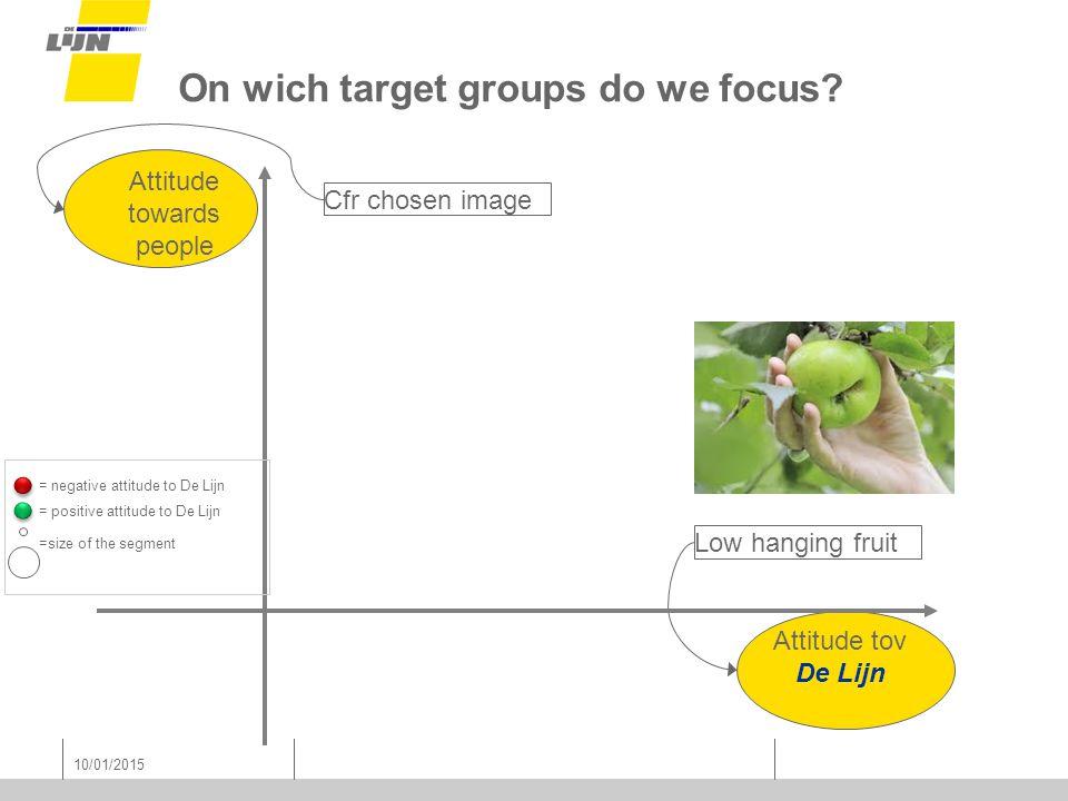 Cfr chosen image Low hanging fruit 10/01/2015 Attitude towards people Attitude tov De Lijn On wich target groups do we focus.