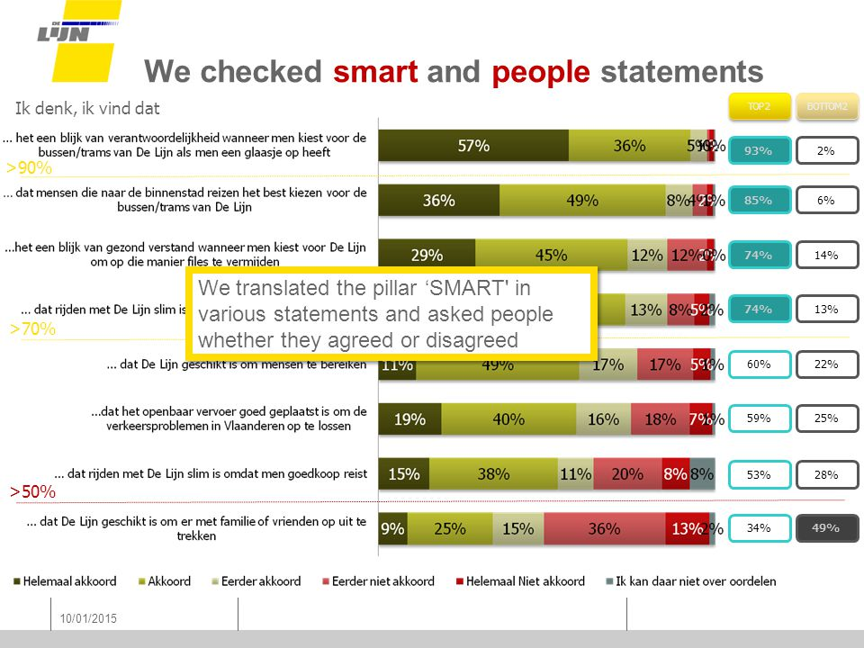10/01/2015 We checked smart and people statements Ik denk, ik vind dat >70% >50% >90% TOP 2 BOTTOM 2 93%2% 85%6% 74%14% 74%13% 60%22% 59%25% 53%28% 34%49% We translated the pillar 'SMART in various statements and asked people whether they agreed or disagreed