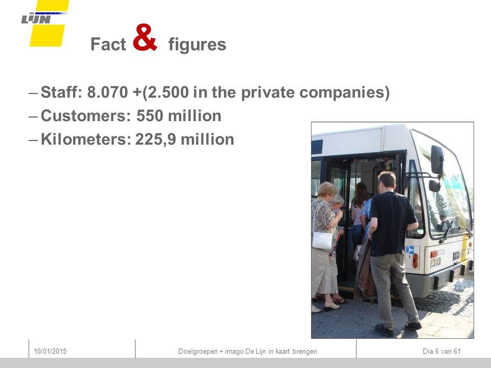–Staff: 8.070 +(2.500 in the private companies) –Customers: 550 million –Kilometers: 225,9 million 10/01/2015 Doelgroepen + imago De Lijn in kaart brengen Dia 6 van 61 Fact & figures