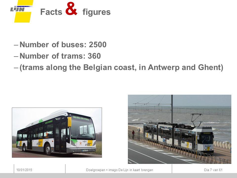 Facts & figures –Number of buses: 2500 –Number of trams: 360 –(trams along the Belgian coast, in Antwerp and Ghent) 10/01/2015 Doelgroepen + imago De Lijn in kaart brengen Dia 7 van 61