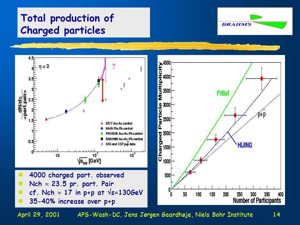 April 29, 2001APS-Wash-DC, Jens Jørgen Gaardhøje, Niels Bohr Institute14 Total production of Charged particles n4000 charged part.