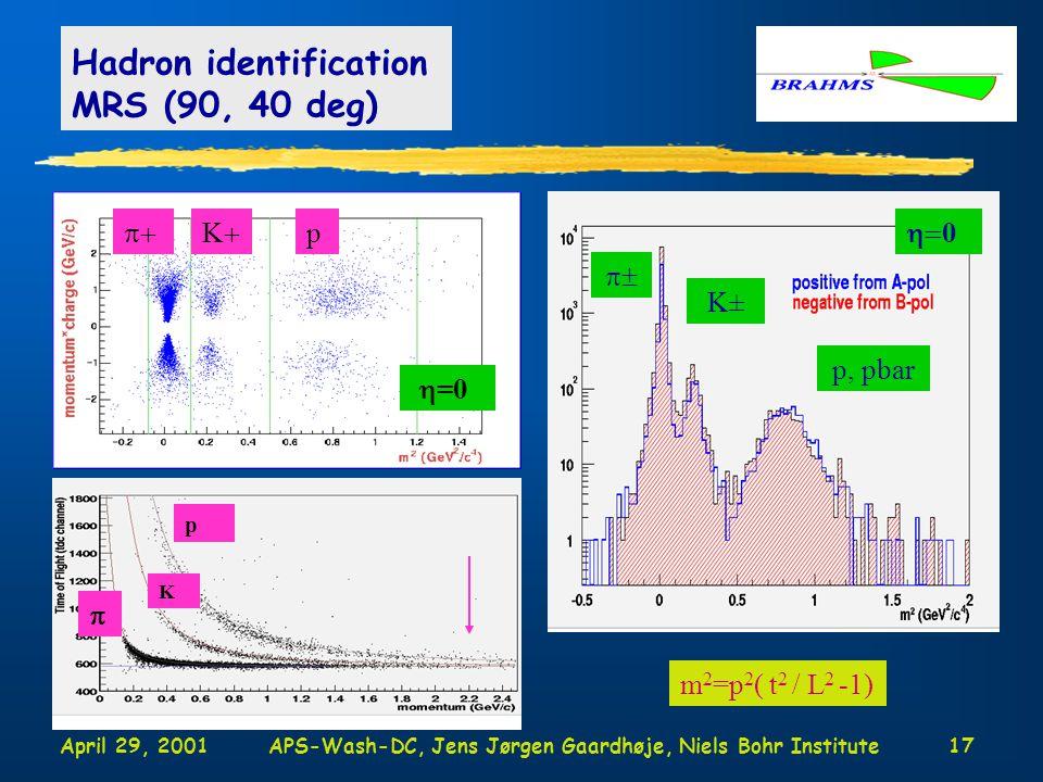 April 29, 2001APS-Wash-DC, Jens Jørgen Gaardhøje, Niels Bohr Institute17 Hadron identification MRS (90, 40 deg) m 2 =p 2 ( t 2 / L 2 -1) p-bar  KK p  =0  =3 p K  0 p, pbar K±  