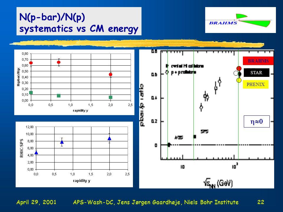 April 29, 2001APS-Wash-DC, Jens Jørgen Gaardhøje, Niels Bohr Institute22 N(p-bar)/N(p) systematics vs CM energy STAR PHENIX  BRAHMS