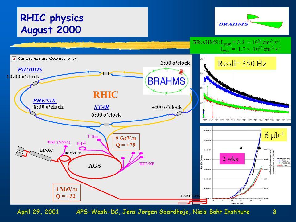 April 29, 2001APS-Wash-DC, Jens Jørgen Gaardhøje, Niels Bohr Institute3 RHIC physics August 2000 2:00 o'clock 4:00 o'clock 6:00 o'clock 8:00 o'clock 10:00 o'clock STAR PHENIX RHIC AGS LINAC BOOSTER TANDEMS 9 GeV/u Q = +79 1 MeV/u Q = +32 HEP/NP  g-2 U-line BAF (NASA) BRAHMS: L peak = 3.3  10 25 cm -2 s -1 L ave = 1.7  10 25 cm -2 s -1 Rcoll= 350 Hz PHOBOS 6  b -1 2 wks