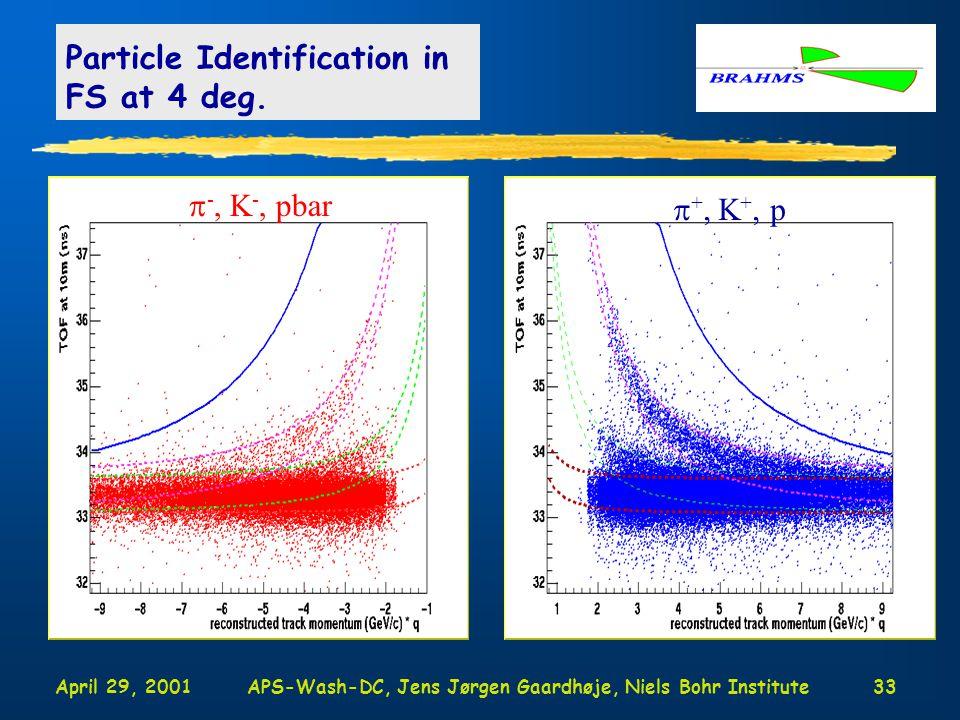 April 29, 2001APS-Wash-DC, Jens Jørgen Gaardhøje, Niels Bohr Institute33 Particle Identification in FS at 4 deg.