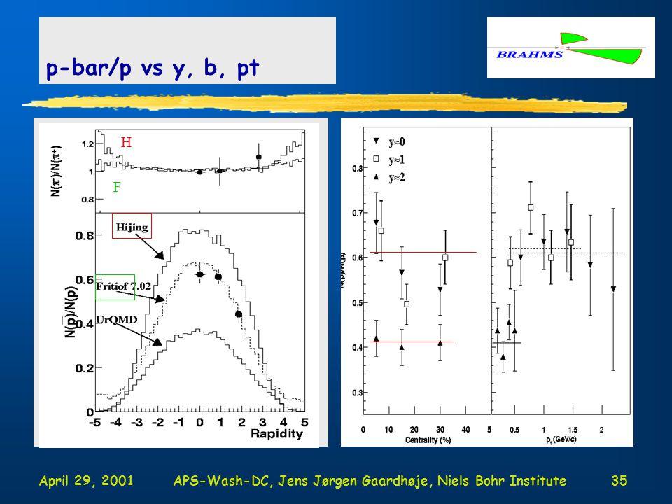 April 29, 2001APS-Wash-DC, Jens Jørgen Gaardhøje, Niels Bohr Institute35 p-bar/p vs y, b, pt H F