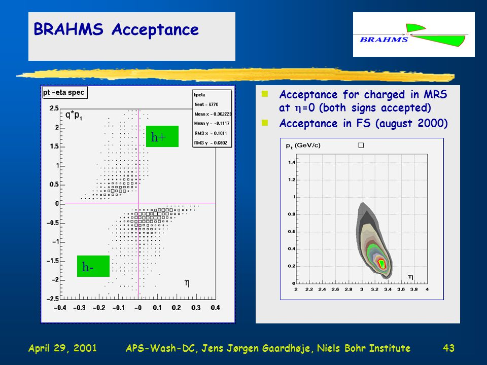 April 29, 2001APS-Wash-DC, Jens Jørgen Gaardhøje, Niels Bohr Institute43 BRAHMS Acceptance nAcceptance for charged in MRS at  =0 (both signs accepted) nAcceptance in FS (august 2000) h+ h-