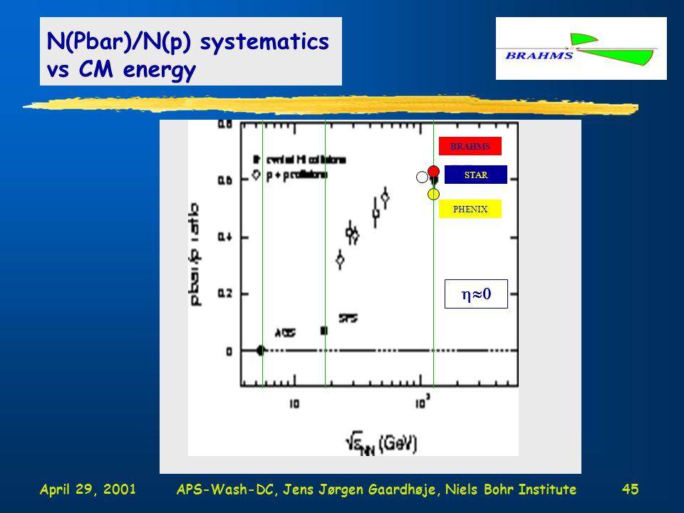 April 29, 2001APS-Wash-DC, Jens Jørgen Gaardhøje, Niels Bohr Institute45 N(Pbar)/N(p) systematics vs CM energy BRAHMS STAR PHENIX 