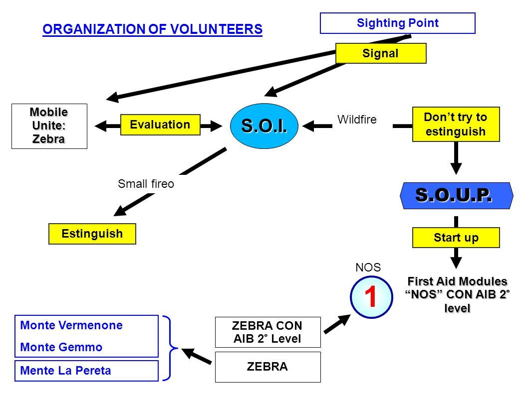 Monte Vermenone Monte Gemmo ZEBRA ZEBRA CON AIB 2° Level Mente La Pereta First Aid Modules NOS CON AIB 2° level Sighting Point Mobile Unite: Zebra S.O.I.