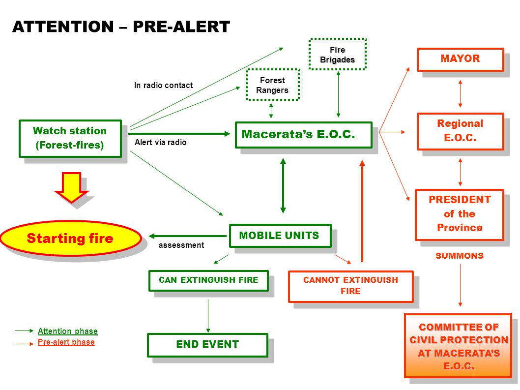Watch station (Forest-fires) Watch station (Forest-fires) Starting fire Macerata's E.O.C.