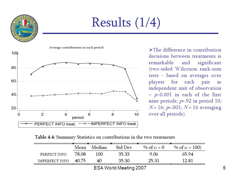 ESA World Meeting 20076 Results (2/4)  1° period: independent obs.
