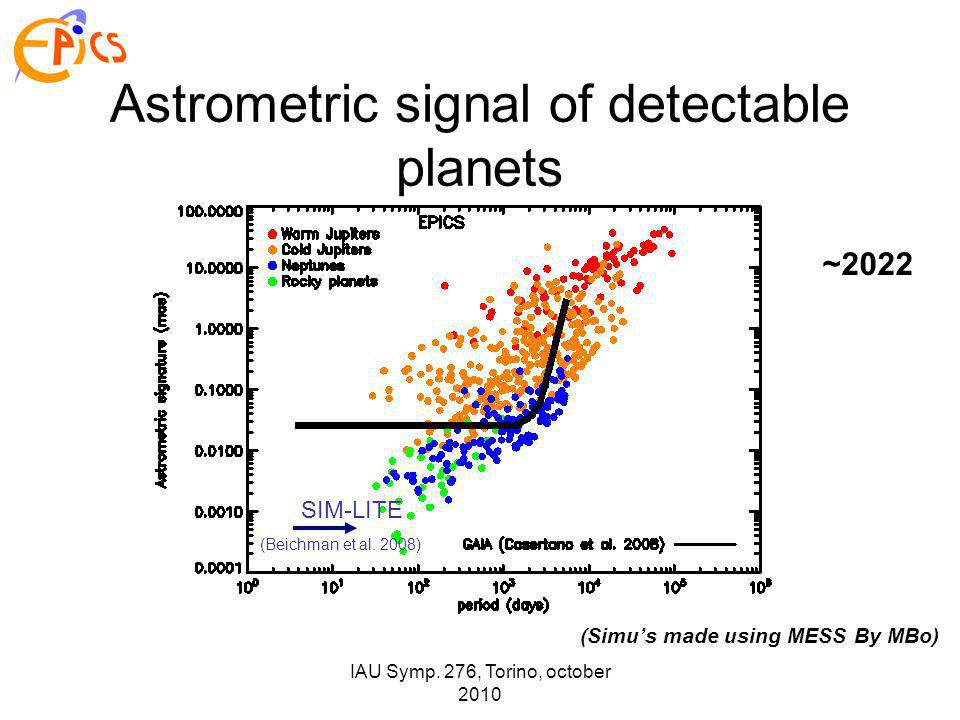 IAU Symp. 276, Torino, october 2010 SIM-LITE (Beichman et al. 2008) Astrometric signal of detectable planets (Simu's made using MESS By MBo) ~2022