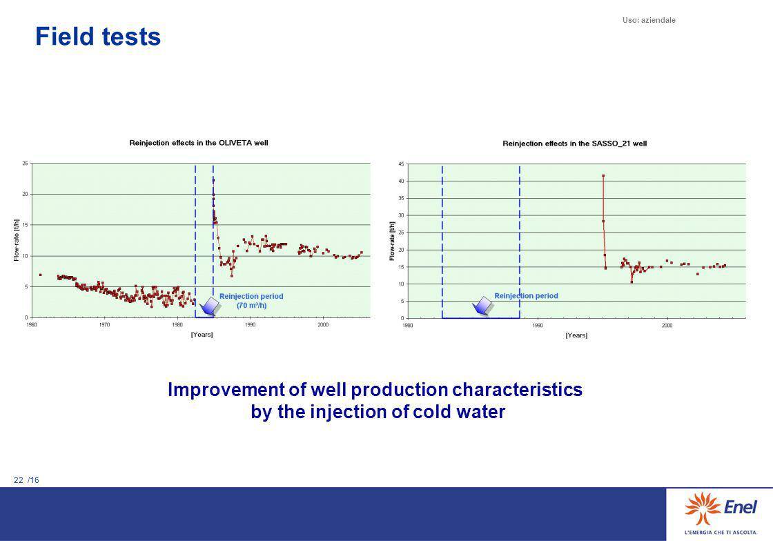 22 /16 Uso: aziendale Improvement of well production characteristics by the injection of cold water Field tests