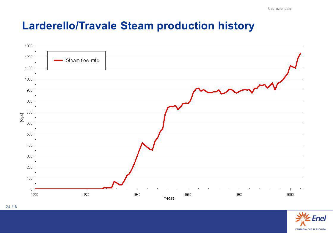 24 /16 Uso: aziendale Larderello/Travale Steam production history