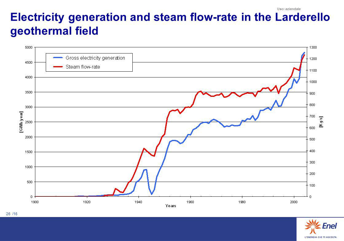 26 /16 Uso: aziendale Electricity generation and steam flow-rate in the Larderello geothermal field