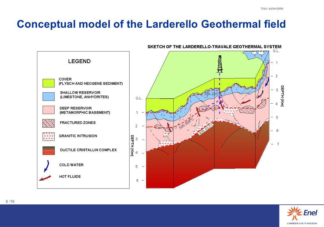 8 /16 Uso: aziendale Conceptual model of the Larderello Geothermal field