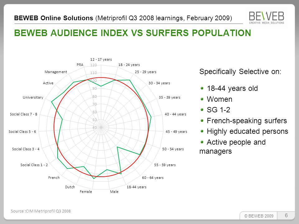 BEWEB Online Solutions (Metriprofil Q3 2008 learnings, February 2009) BEWEB REACH IN THE BELGIAN POPULATION BEWEB is selective towards interesting profiles, but has also an important reach.