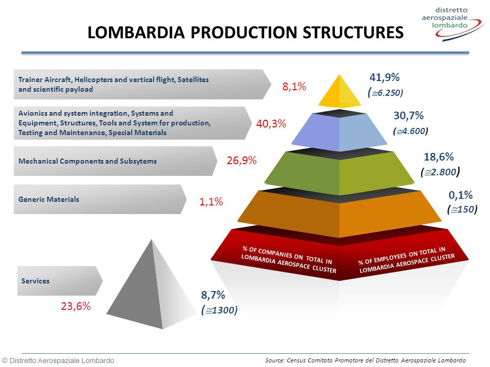 LOMBARDIA PRODUCTION STRUCTURES 18,6% (  2.800 ) 30,7% (  4.600) 41,9% (  6.250) 0,1% (  150) 8,1% 40,3% 26,9% 1,1% % OF COMPANIES ON TOTAL IN LOMBARDIA AEROSPACE CLUSTER % OF TURNOVER ON TOTAL IN LOMBARDIA AEROSPACE CLUSTER Trainer Aircraft, Helicopters and vertical flight, Satellites and scientific payload Avionics and system integration, Systems and Equipment, Structures, Tools and System for production, Testing and Maintenance, Special Materials Mechanical Components and Subsytems Generic Materials 8,7% (  1300) Services % OF COMPANIES ON TOTAL IN LOMBARDIA AEROSPACE CLUSTER % OF EMPLOYEES ON TOTAL IN LOMBARDIA AEROSPACE CLUSTER 23,6% Source: Census Comitato Promotore del Distretto Aerospaziale Lombardo