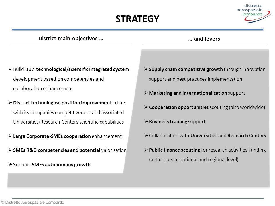 STRATEGY District main objectives …  Build up a technological/scientific integrated system development based on competencies and collaboration enhancement  District technological position improvement in line with its companies competitiveness and associated Universities/Research Centers scientific capabilities  Large Corporate-SMEs cooperation enhancement  SMEs R&D competencies and potential valorization  Support SMEs autonomous growth … and levers  Supply chain competitive growth through innovation support and best practices implementation  Marketing and internationalization support  Cooperation opportunities scouting (also worldwide)  Business training support  Collaboration with Universities and Research Centers  Public finance scouting for research activities funding (at European, national and regional level)