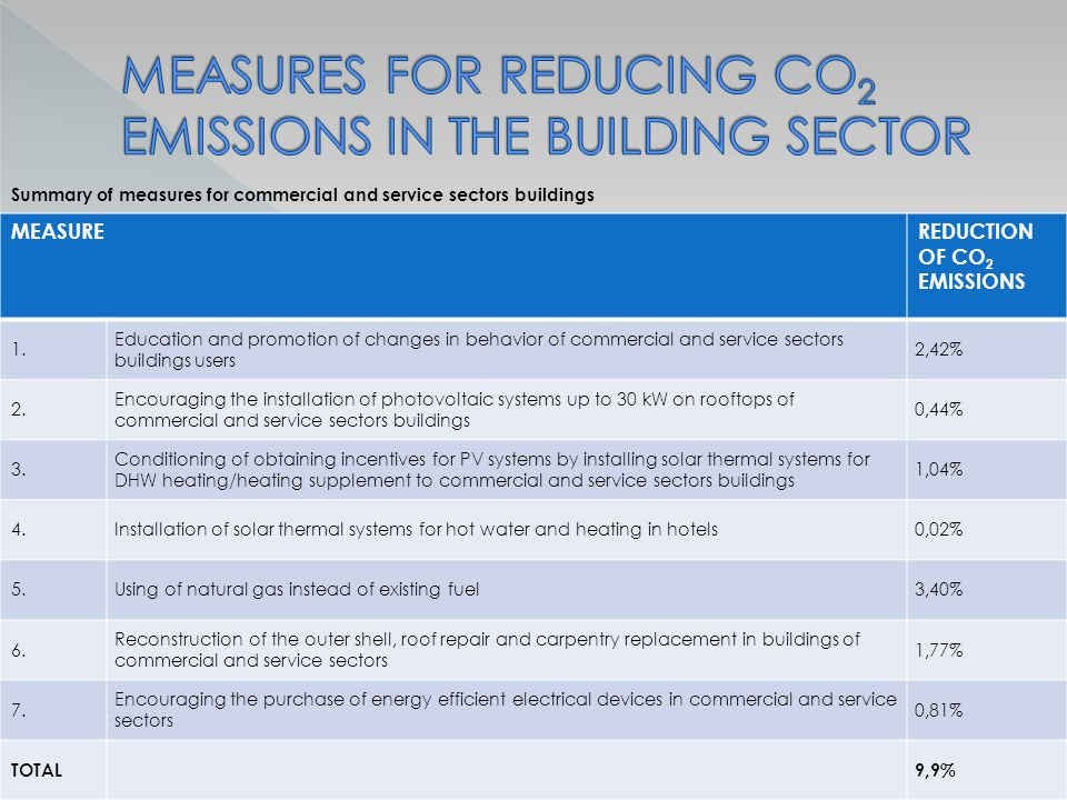 Summary of measures for commercial and service sectors buildings MEASUREREDUCTION OF CO 2 EMISSIONS 1.