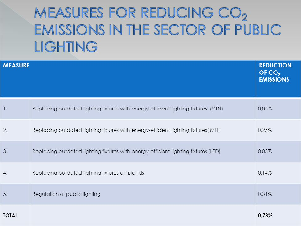 MEASUREREDUCTION OF CO 2 EMISSIONS 1.Replacing outdated lighting fixtures with energy-efficient lighting fixtures (VTN)0,05% 2.Replacing outdated lighting fixtures with energy-efficient lighting fixtures( MH)0,25% 3.Replacing outdated lighting fixtures with energy-efficient lighting fixtures (LED)0,03% 4.Replacing outdated lighting fixtures on islands0,14% 5.Regulation of public lighting0,31% TOTAL0,78%