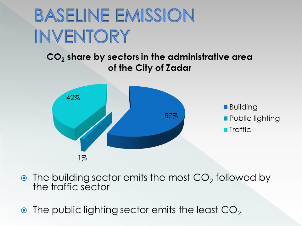  The building sector emits the most CO 2 followed by the traffic sector  The public lighting sector emits the least CO 2