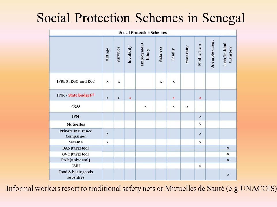 Social Protection Schemes in Senegal Informal workers resort to traditional safety nets or Mutuelles de Santé (e.g.UNACOIS)
