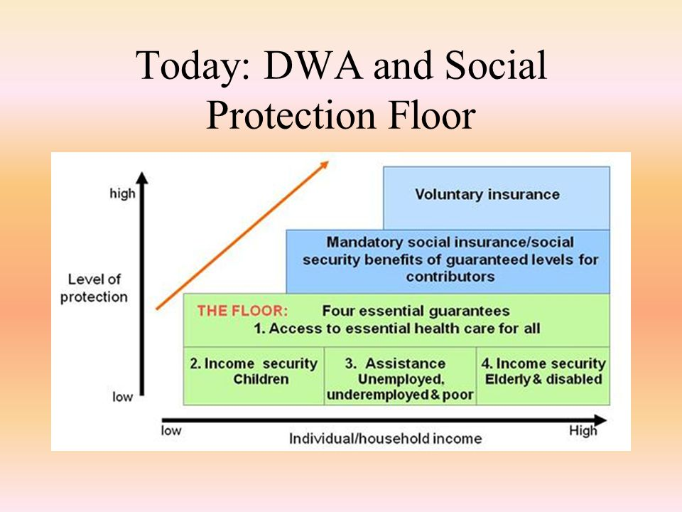 Today: DWA and Social Protection Floor