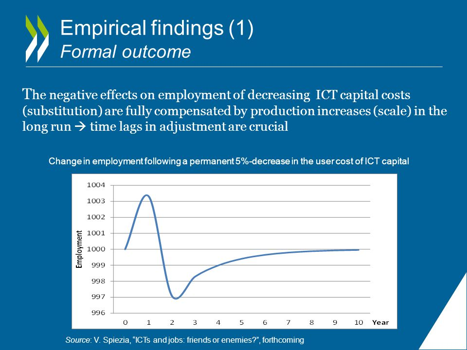 Empirical findings (1) Formal outcome T he negative effects on employment of decreasing ICT capital costs (substitution) are fully compensated by production increases (scale) in the long run  time lags in adjustment are crucial Change in employment following a permanent 5%-decrease in the user cost of ICT capital Source: V.