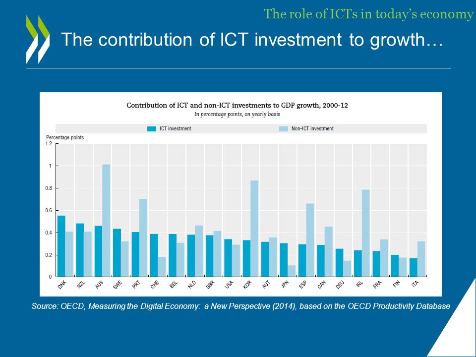 The contribution of ICT investment to growth… Source: OECD, Measuring the Digital Economy: a New Perspective (2014), based on the OECD Productivity Database The role of ICTs in today's economy