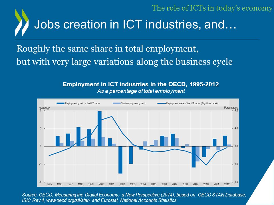 Jobs creation in ICT industries, and… Roughly the same share in total employment, but with very large variations along the business cycle Employment in ICT industries in the OECD, 1995-2012 As a percentage of total employment Source: OECD, Measuring the Digital Economy: a New Perspective (2014), based on OECD STAN Database, ISIC Rev.4, www.oecd.org/sti/stan and Eurostat, National Accounts Statistics The role of ICTs in today's economy