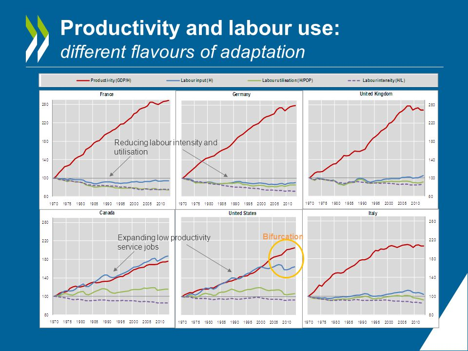 Productivity and R&D activity Information industries shares and levels Source: OECD, Measuring the Digital Economy: a New Perspective (2014) The role of ICTs in today's economy Apparent labour productivity levels: information industries and total economy (2012, OECD total ec.=100) Share of Information industries in total Business expenditure in R&D (BERD), 2012, percentage values