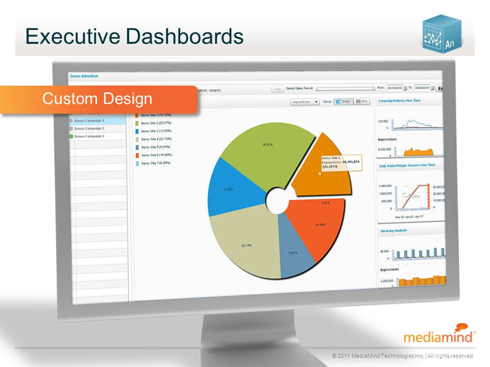 © 2011 MediaMind Technologies Inc. | All rights reserved Executive Dashboards Custom Design