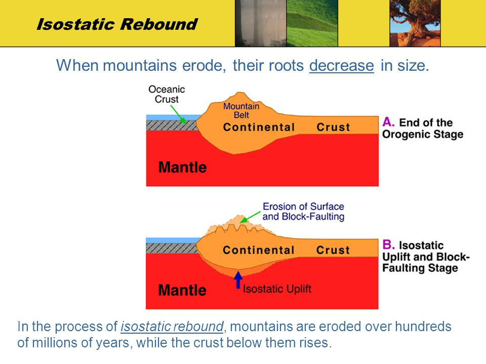 Isostatic Rebound When mountains erode, their roots decrease in size. In the process of isostatic rebound, mountains are eroded over hundreds of milli