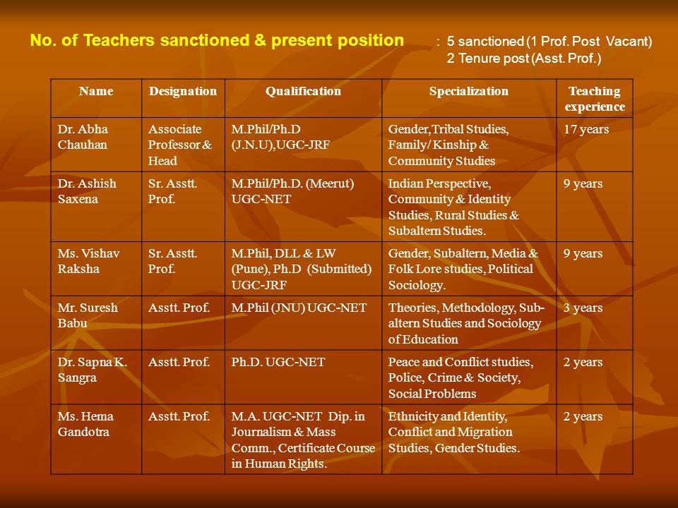 Name of the Teacher Designatio n Qualificatio n Teaching load in clock hours per week No.