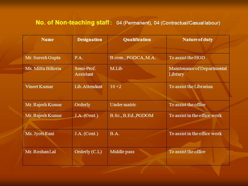 No. of Non-teaching staff : 04 (Permanent), 04 (Contractual/Casual labour) NameDesignationQualificationNature of duty Mr. Suresh GuptaP.A.B.com., PGDC