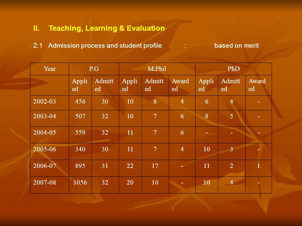 II.Teaching, Learning & Evaluation 2.1Admission process and student profile:based on merit YearP.GM.PhilPhD Appli ed Admitt ed Appli ed Admitt ed Awar
