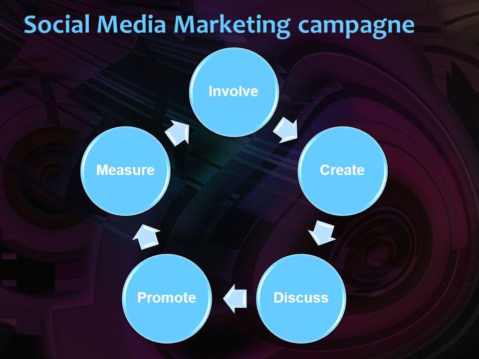 Social Media Marketing campagne InvolveCreateDiscussPromoteMeasure