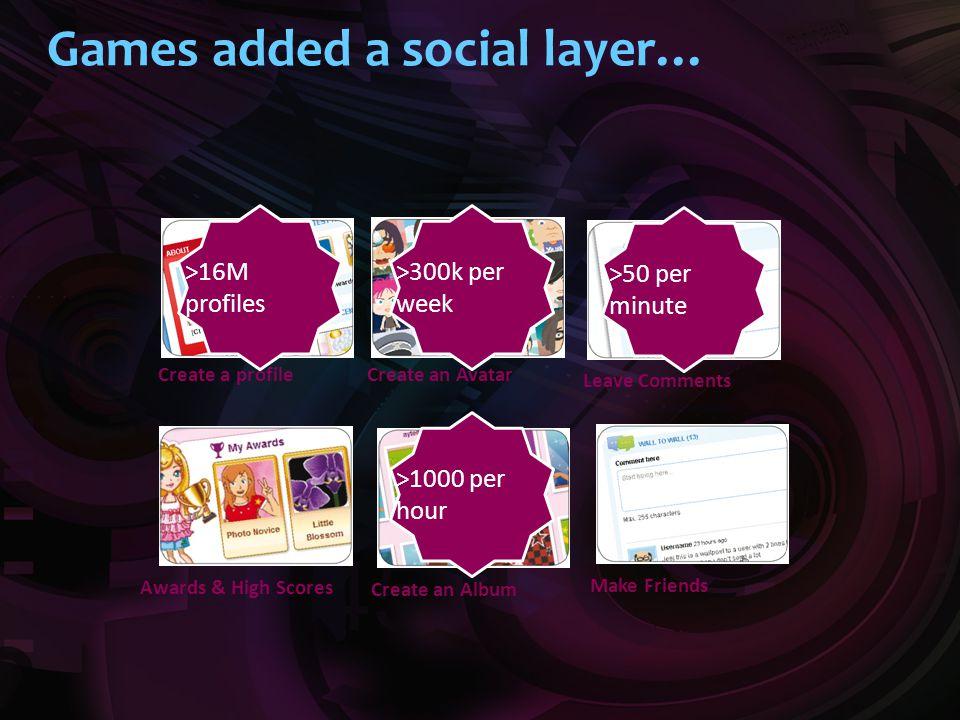 Games added a social layer… Create an Avatar Leave Comments Create an Album Make Friends Awards & High Scores >1000 per hour >300k per week >50 per mi